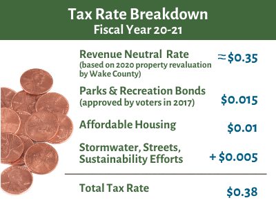 Tax Rate Breakdown