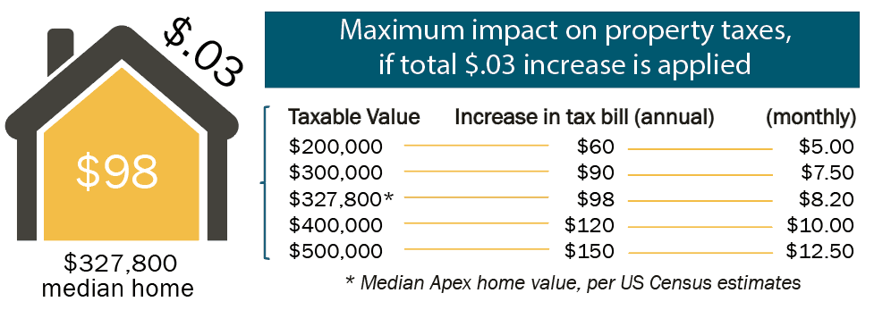 tax impact graphic
